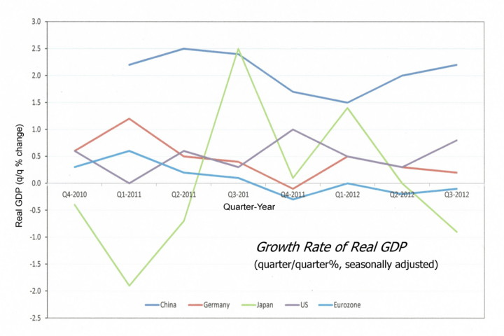 GDP 2012 graph