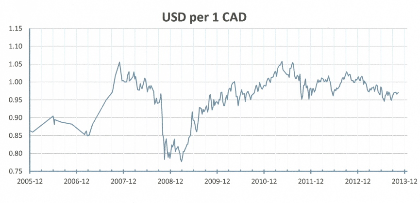 US$ & C$ currency rate chart