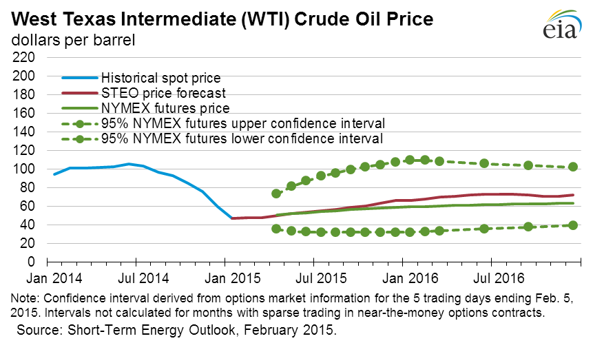 WTI Prices 2014-5