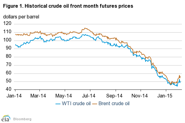 Crude Oil Futures